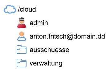 Cloud-Verzeichnisse mit Benutzersymbolen